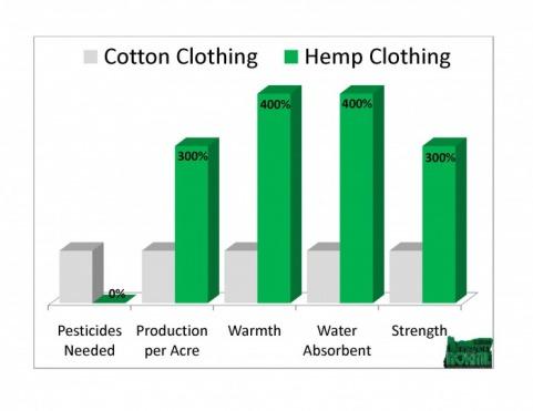 Hemp products: Clothing