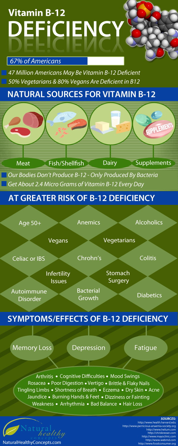 B12-Deficiency Infographic