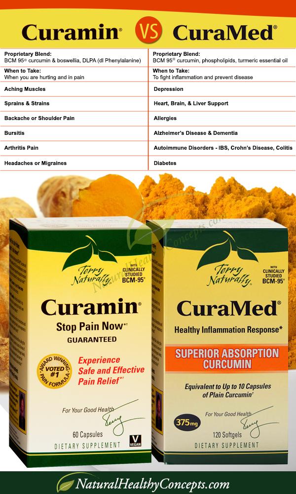 Curamin-versus-Curamed
