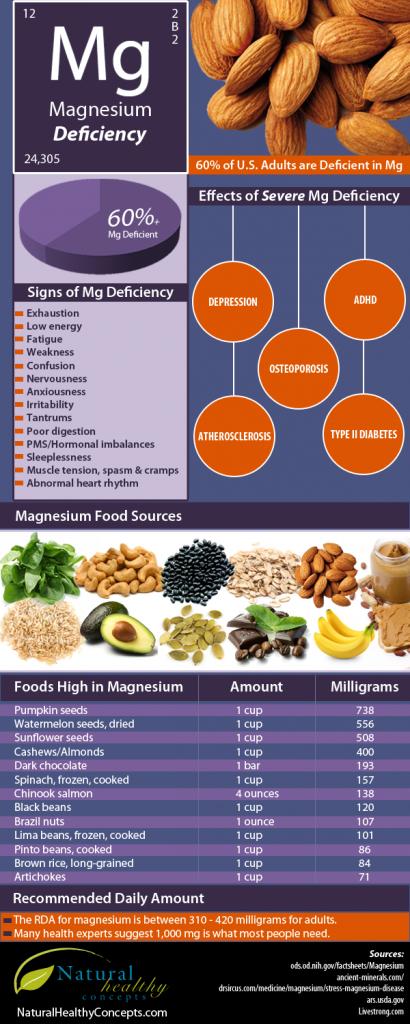 Magnesium-Deficient2