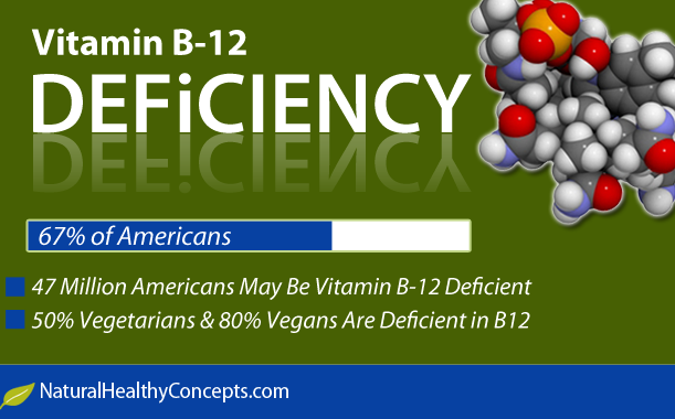 Vitamin B-12 Deficiency