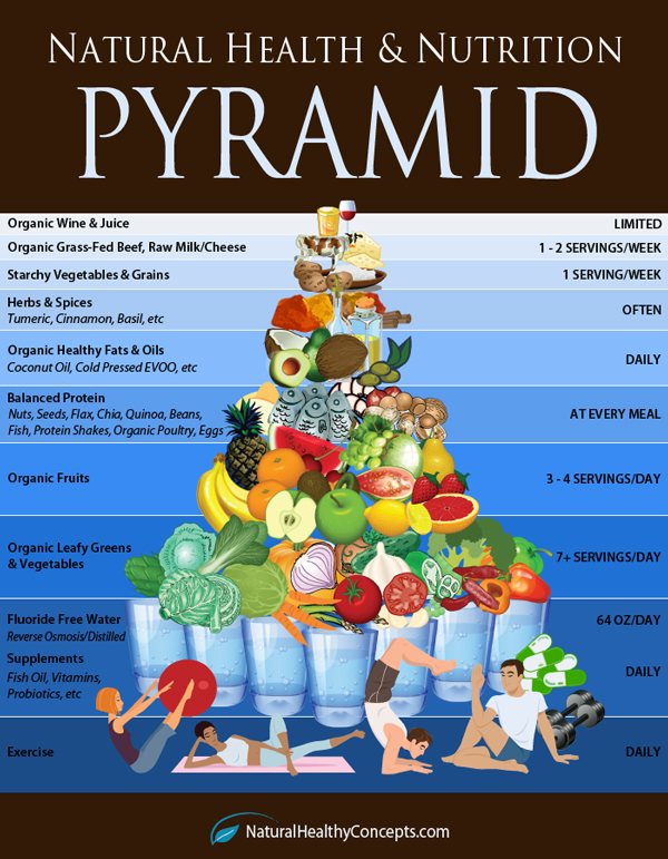 Check Out This Natural Health & Nutrition Pyramid!